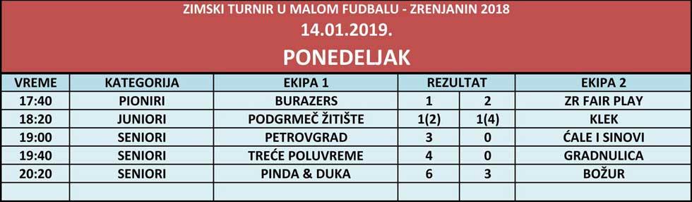 zimski turnir u malom fudbalu rezultati